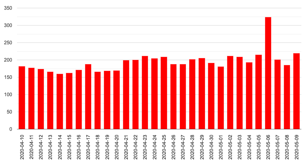 serp volatility grafico de volatilidade da conversion