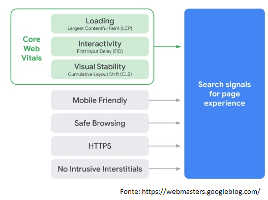 ux google page experience core web vitals