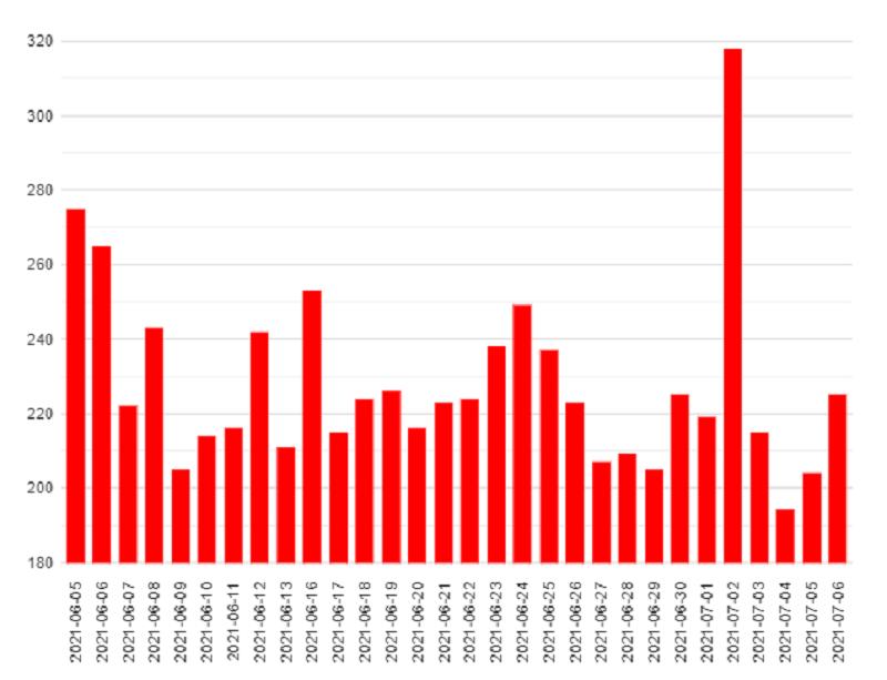 gráfico da serp volatility mostrando a flutuacao na pagina de resultados do google